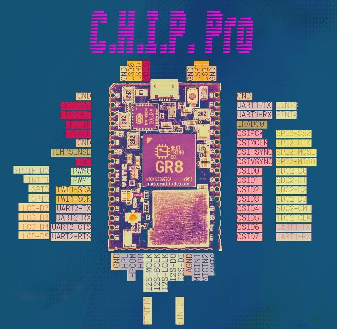 C H I P Pro -